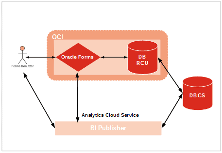 Oracle mit dem Oracle BI Publisher
