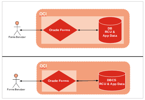 Oracle Forms als VM mit OCI