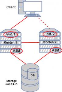 Client Zugriff mit Oracle RAC