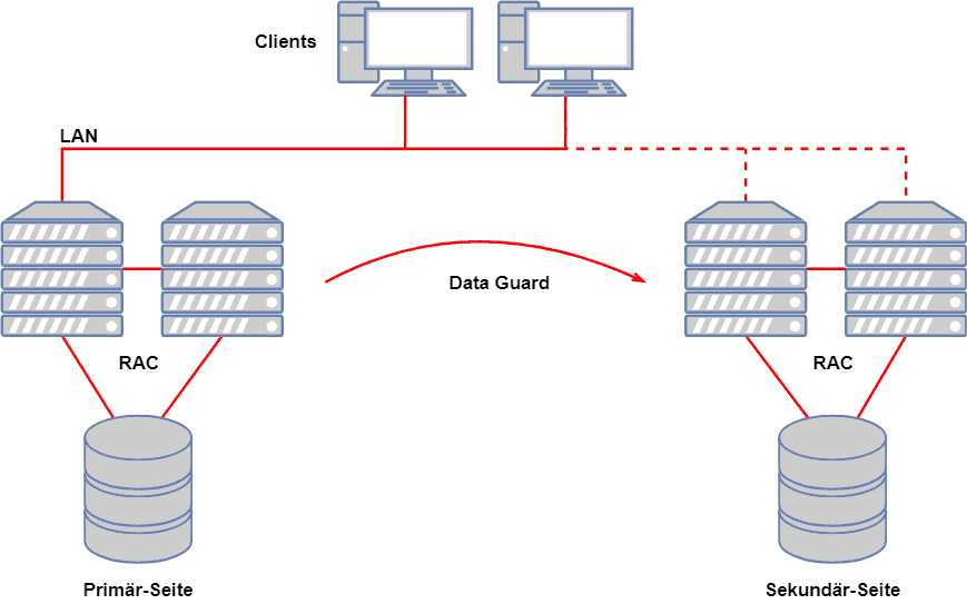 Oracle RAC mit Data Guard