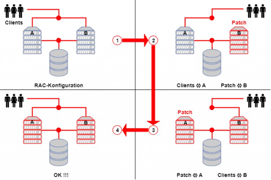 Rolling Updates bei Oracle RAC