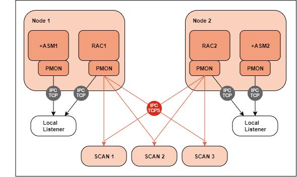 Behebung von Oracle Listener Poisoning bei einer RAC Installation