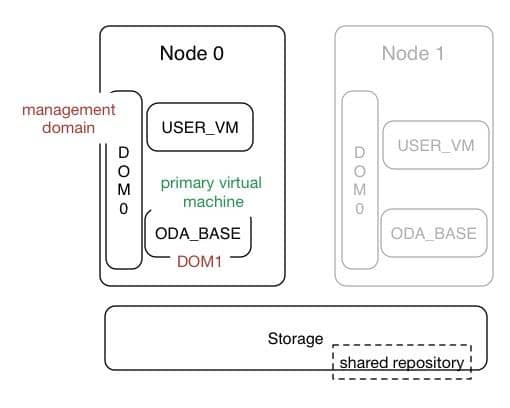 Oracle Server Struktur
